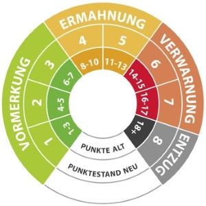 Mit einem Blitzer-Rechner können Sie auch erfahren, ob Sie Punkte in Flensburg bekommen.
