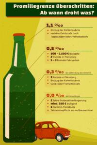 Promillegrenzen in Deutschland (klick für große Ansicht)