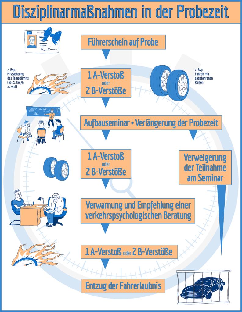 Wann welche Disziplinarmaßnahmen in der Probezeit angeordnet werden, veranschaulicht diese Infografik.